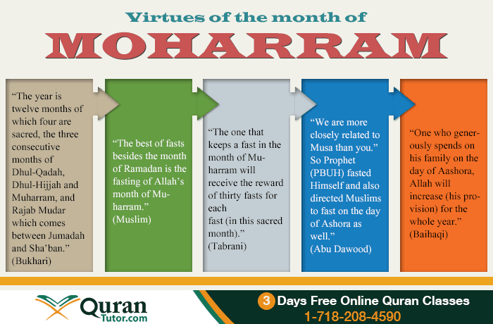 Righteousness Of The Month Muharam Fasting In Muharam