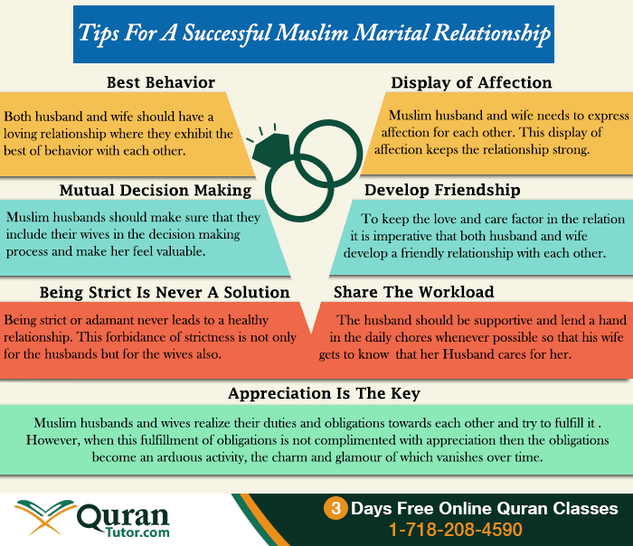 a look at some of the responsibilities of the husband and rights of wife in islam In islam, a husband has a duty to provide for his wife and should not force her to work to earn money- this includes clothing, food, accommodation and general care etc, and she should not be forced to work to earn money.